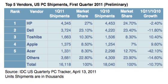 Apple piaci részesedés