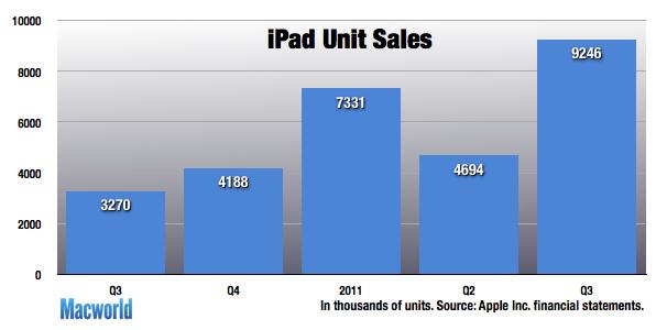 iPad eladások