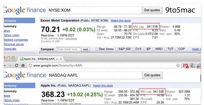 Apple Stock Value