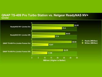 QNAP TS-409 Pro Turbo Station 4-lemezes NAS (hálózati merevlemez